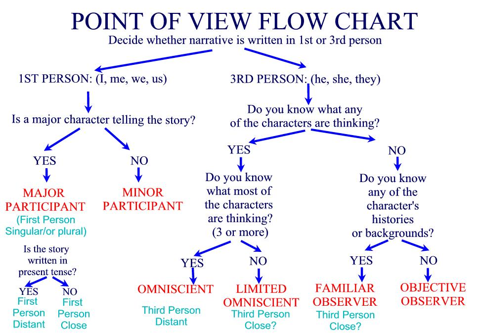 Head Hopping Should You Do It A Writers Path